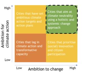 Climate change ambition